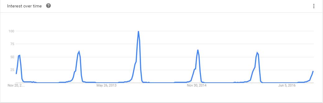 blog-google-spikes