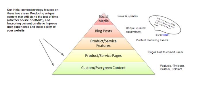 Iterate Marketing Content Marketing